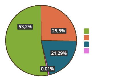 Biosolids-da-cosa-sono-composti-chart